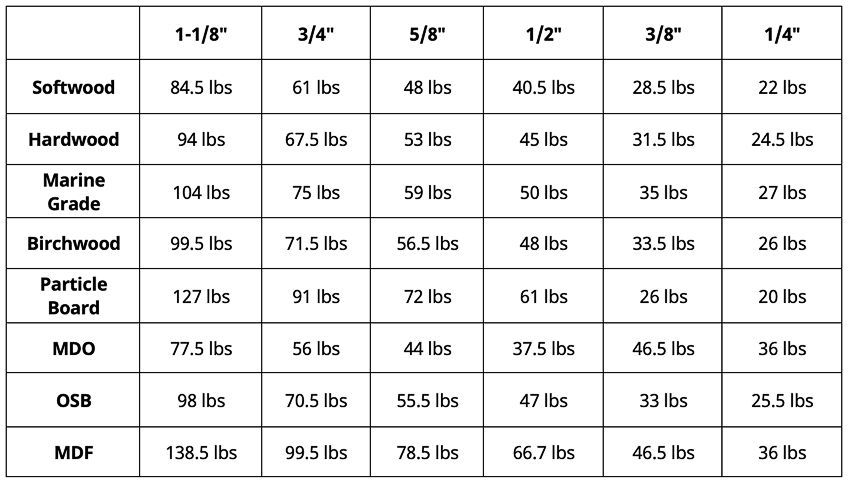 Plywood Weight Chart